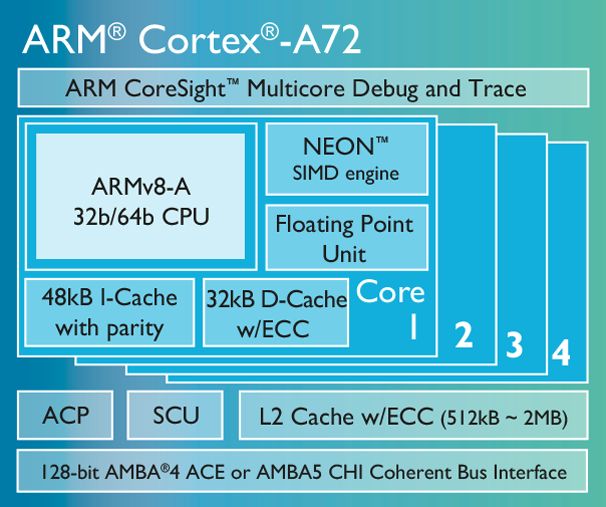 ARM рассказала о процессоре, который будет ядром смартфонов 2016 года - 1