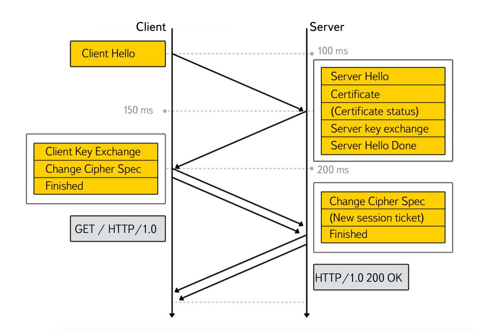 Как и зачем мы делаем TLS в Яндексе - 3