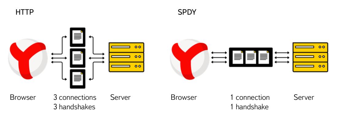 Как и зачем мы делаем TLS в Яндексе - 4