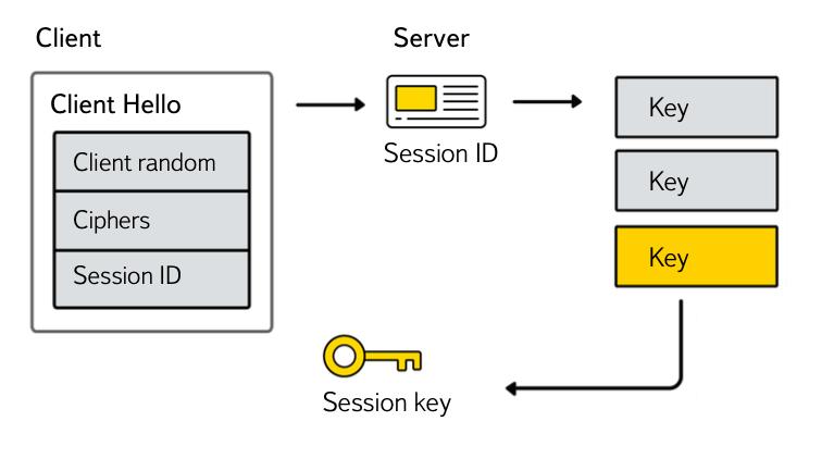 Как и зачем мы делаем TLS в Яндексе - 6