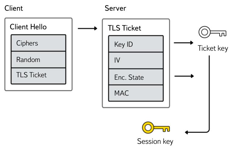 Как и зачем мы делаем TLS в Яндексе - 7
