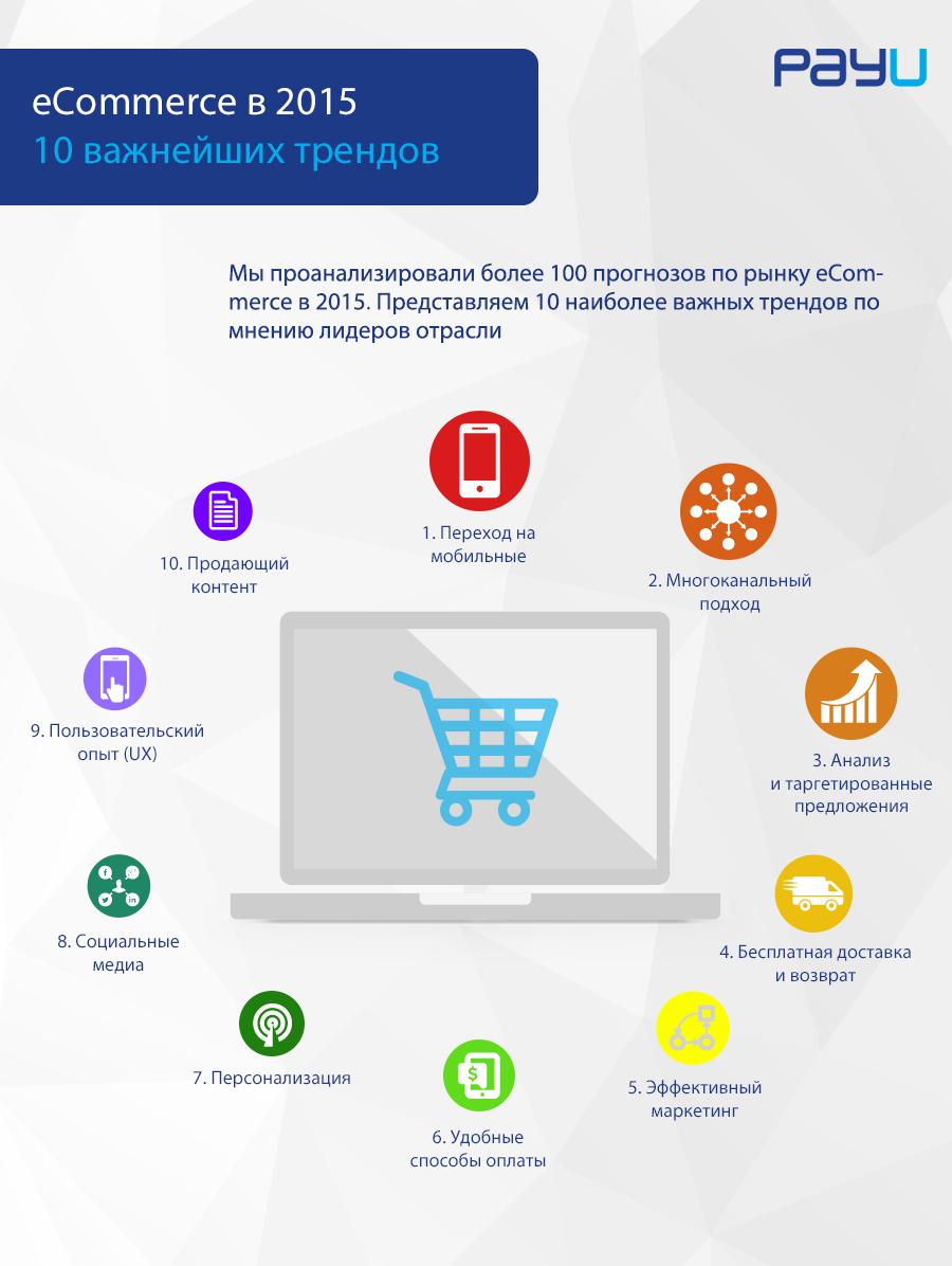 10 важнейших трендов eCommerce в 2015 - 1