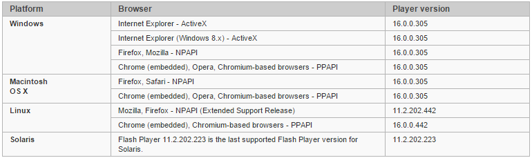 Adobe исправила очередную опасную уязвимость Flash Player - 2
