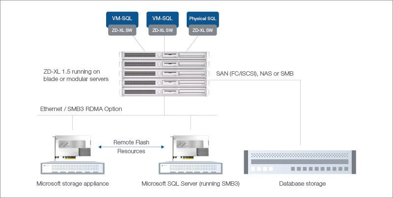 OCZ ZD-XL SQL Accelerator. Enlarge your SQL - 4