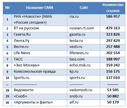 Будущее индустрии интернет-СМИ: через призму трендов 2014-2015 - 1