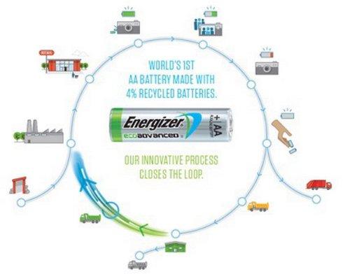 Найден способ производства батареек из отработанных элементов