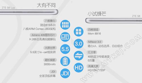 Смартфон ZTE Blade S6 Lux станет улучшенной версией модели Blade S6 - 1