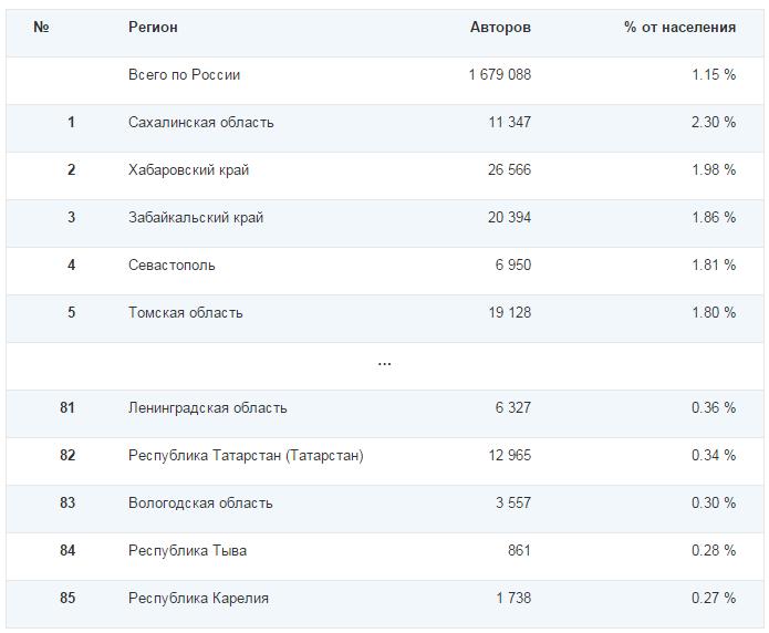 Социальные сети в России, зима 2014-2015. Цифры, тренды, прогнозы - 12