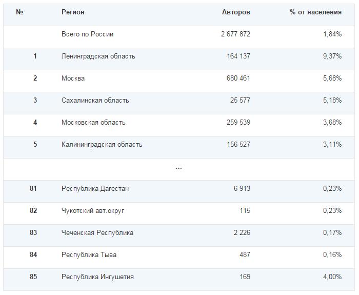 Социальные сети в России, зима 2014-2015. Цифры, тренды, прогнозы - 25