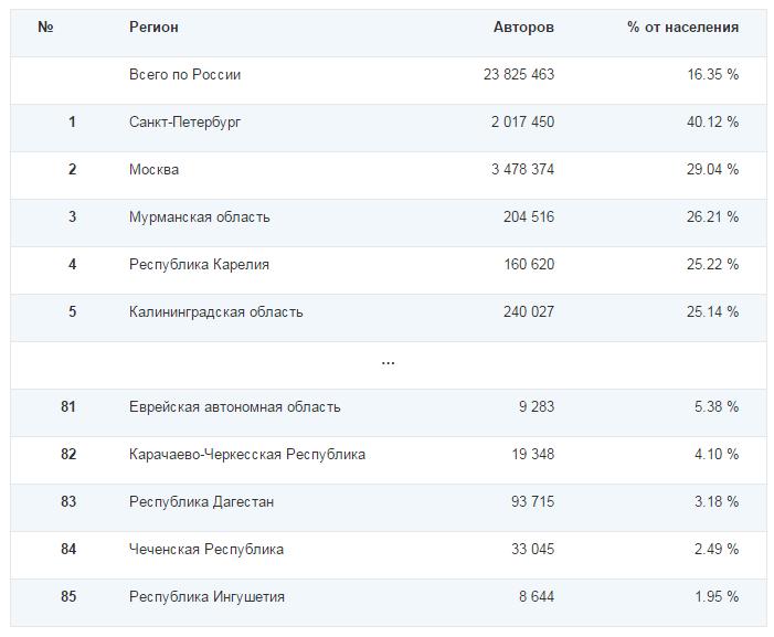Социальные сети в России, зима 2014-2015. Цифры, тренды, прогнозы - 8