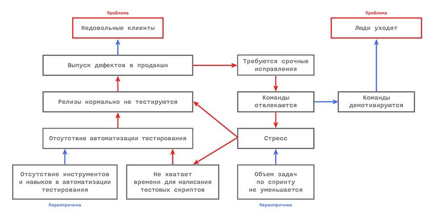Управление IT-компанией: разлучаем теорию с практикой - 10