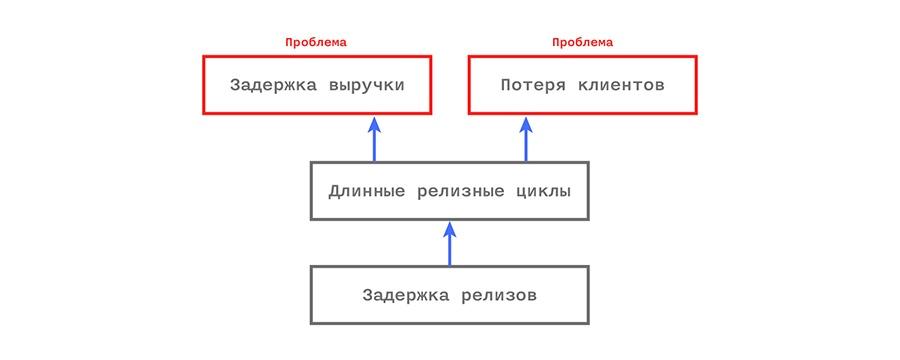 Управление IT-компанией: разлучаем теорию с практикой - 4