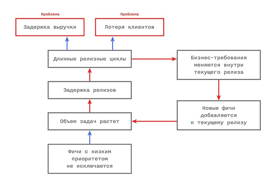 Управление IT-компанией: разлучаем теорию с практикой - 5