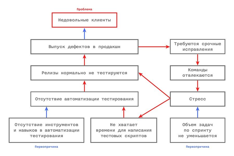 Управление IT-компанией: разлучаем теорию с практикой - 9