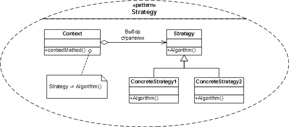 Паттерн «Стратегия» на C++ - 1