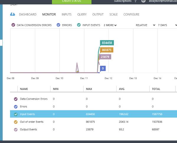 Анализ потока данных в реальном времени с помощью Azure Stream Analytics - 2