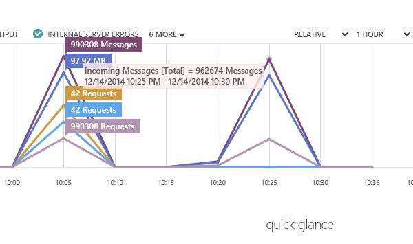 Анализ потока данных в реальном времени с помощью Azure Stream Analytics - 3