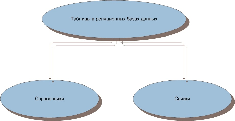 Справочники и связки