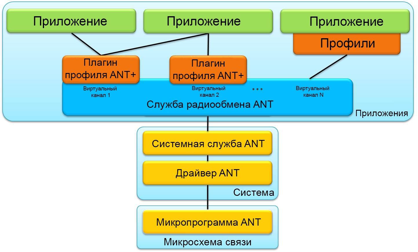 ANT+ - 4