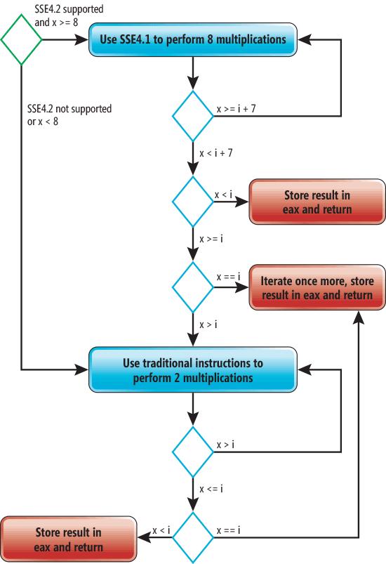 Что каждый программист должен знать про оптимизации компилятора - 1