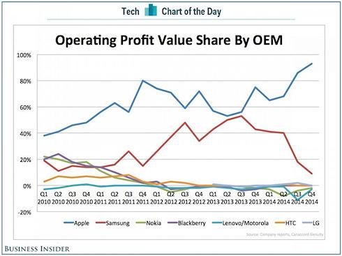 Apple получает 93% прибыли всего рынка смартфонов