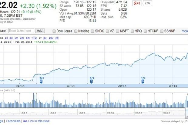 Apple стала первой компанией с капитализацией более $700 млрд - 1