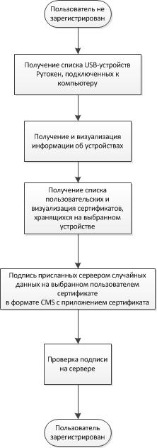 Библиотека для встраивания электронной подписи в приложения С++ - 3