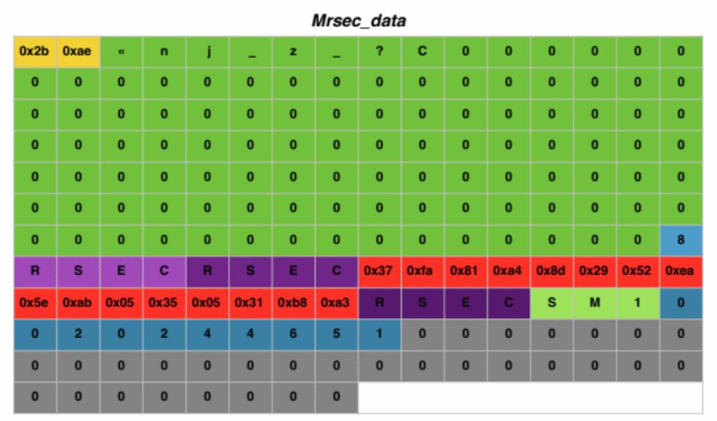Как устроен ABAP Secure Storage в SAP - 6