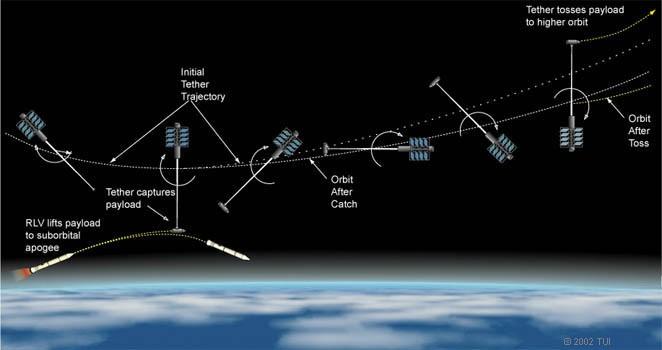 Обзор способов безракетных космических запусков - 3