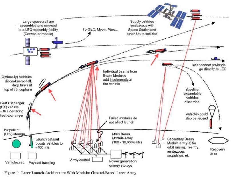 Обзор способов безракетных космических запусков - 8