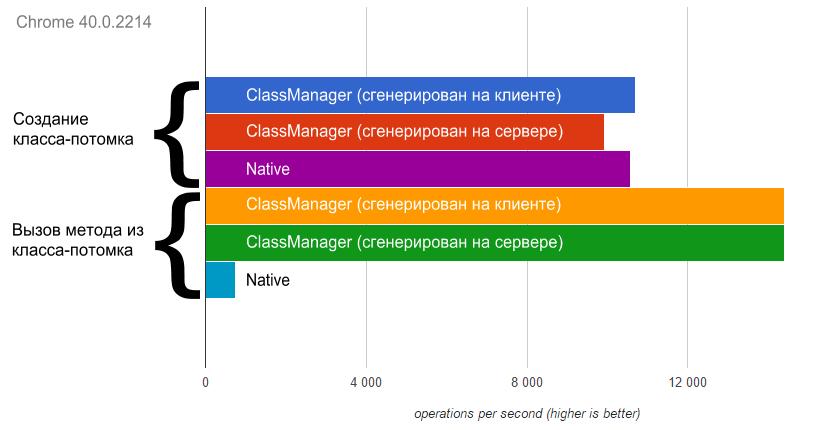 Очень быстрые классы на JavaScript с красивым синтаксисом - 1