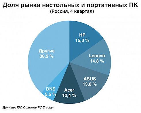 Рынок компьютеров в России рухнул на треть