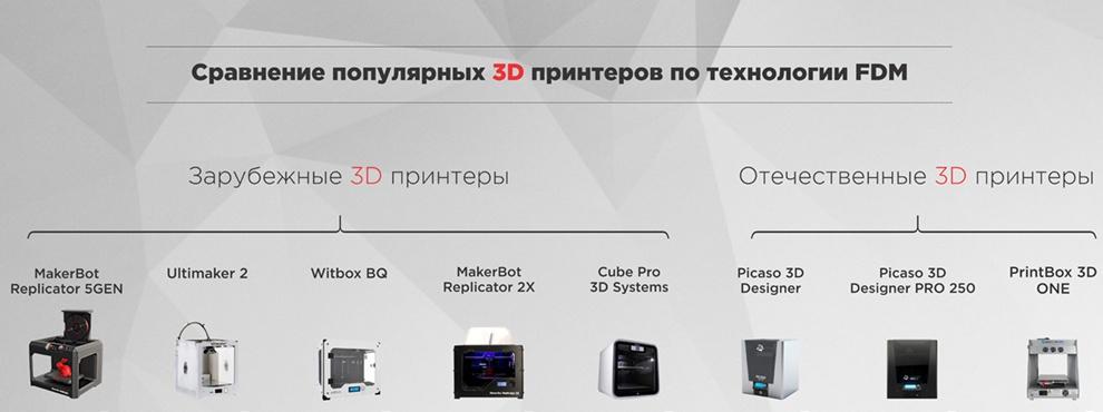 Смогут ли зарубежные 3D-принтеры конкурировать в кризис с российскими? - 1