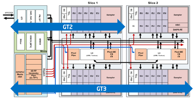Intel® Graphics Technology: почти Gran Turismo - 2