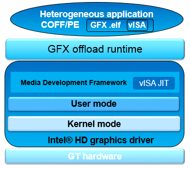 Intel® Graphics Technology: почти Gran Turismo - 4