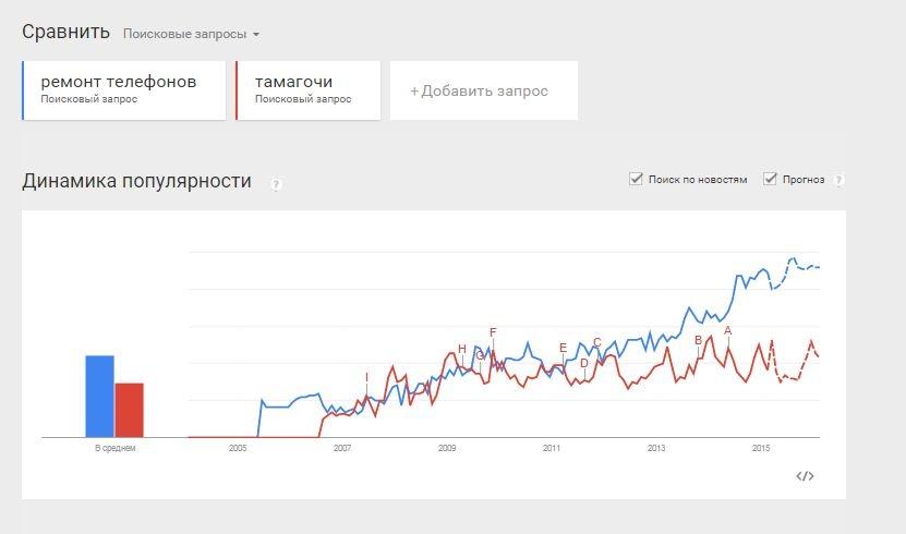 Эксплуатируем Google Trends на полную! - 2