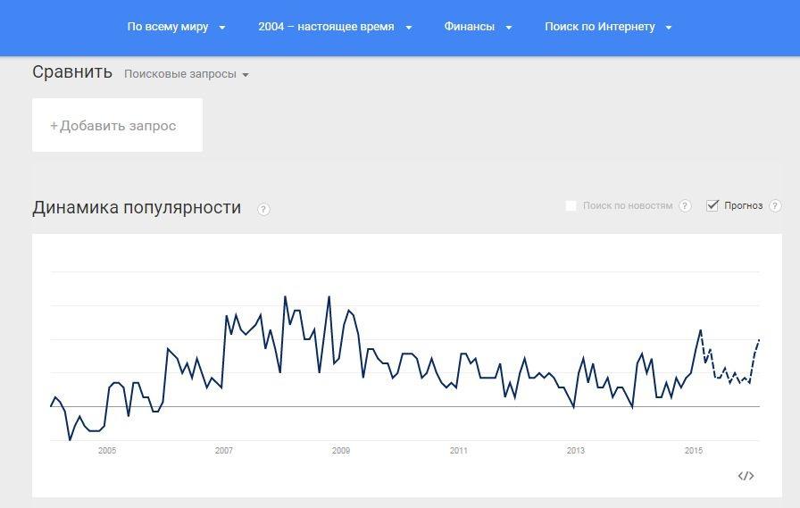 Эксплуатируем Google Trends на полную! - 4