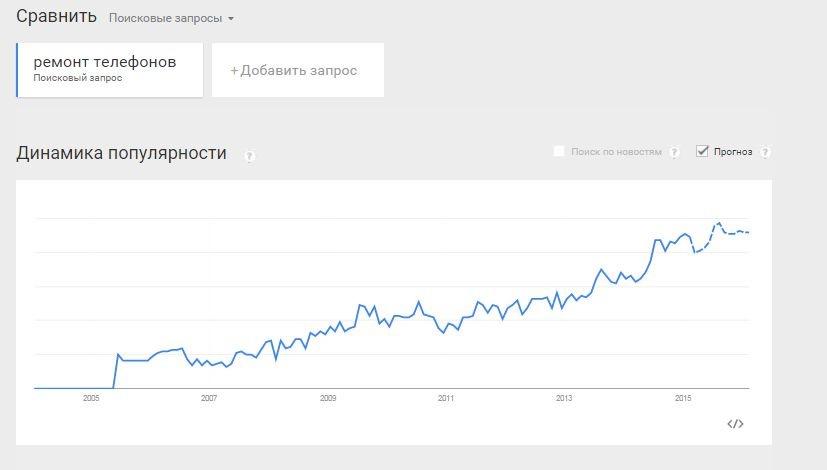 Эксплуатируем Google Trends на полную! - 1