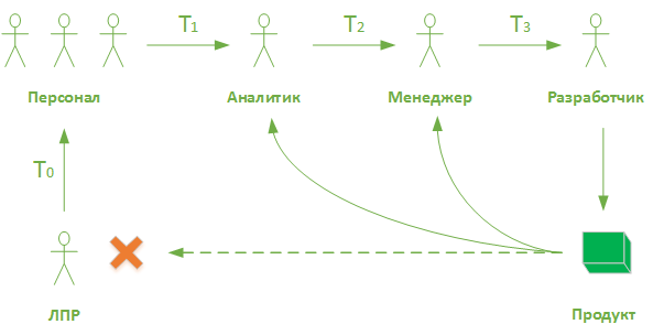 От проблемы к требованиям. Теория принятия решений в разработке ПО - 3