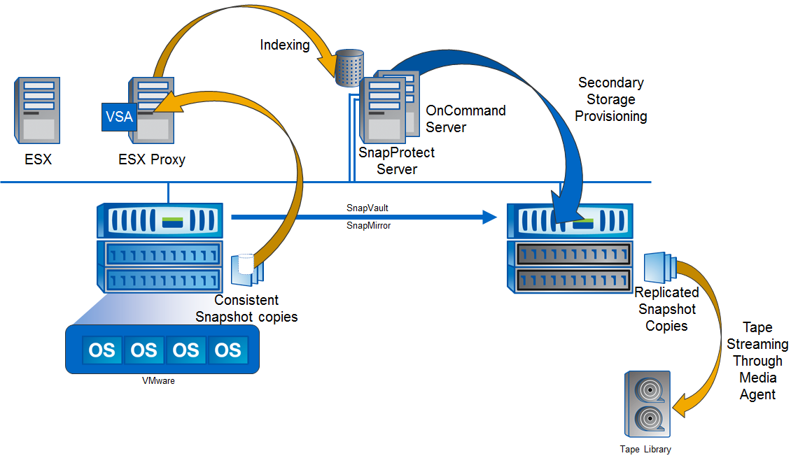 ПО SnapProtect: Архитектура резервного копирования на системах NetApp FAS - 3