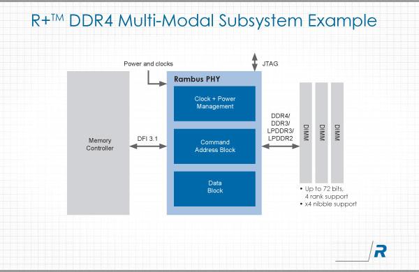 Интерфейс физического уровня R+ DDR4/3 предназначен для компьютерных и сетевых приложений, а также для потребительской электроники