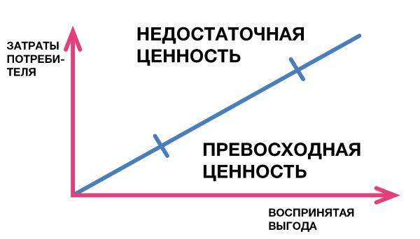 Ценностные дисциплины в развитии агентства - 2
