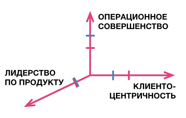 Ценностные дисциплины в развитии агентства - 4
