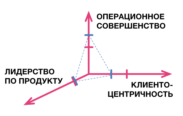 Ценностные дисциплины в развитии агентства - 5