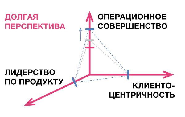 Ценностные дисциплины в развитии агентства - 7
