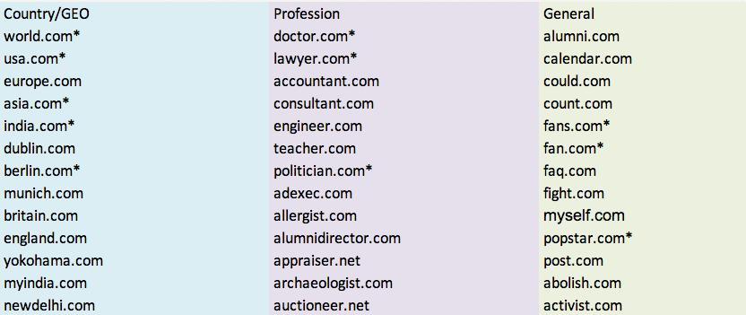 Гэри Миллин: доменных дел мастер с доменами на миллионы долларов США, которые можно взять в аренду - 3