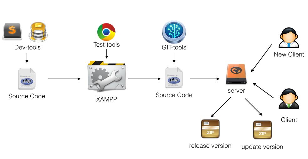 Как мы написали helpdesk (часть 2) - 2