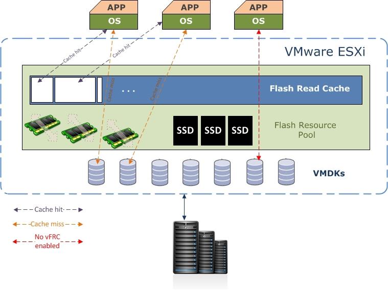 Обзор архитектуры vFRC