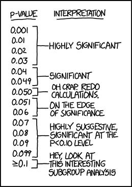 Основы статистики: просто о сложных формулах - 3