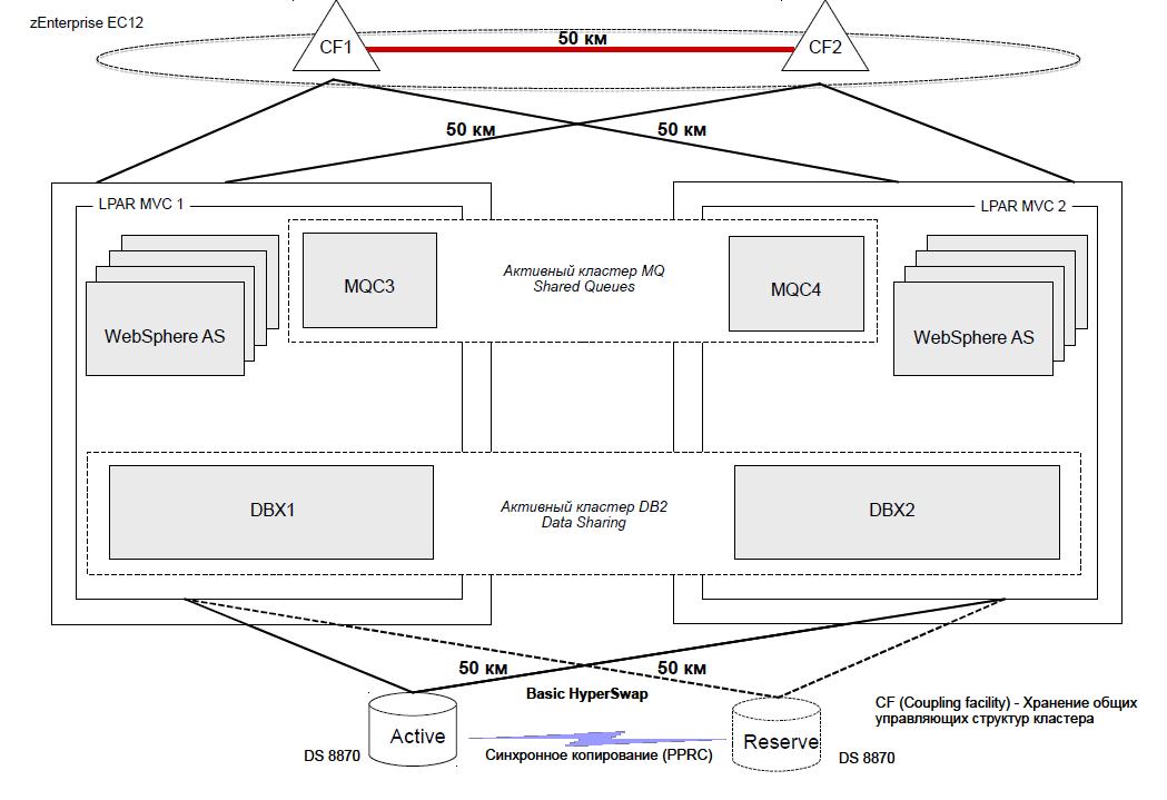Производительный отказоустойчивый географически разнесенный кластер, работающий по схеме Active-Active на мейнфрейме IBM zEnterprise EC 12 - 1